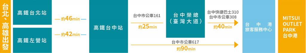 台中梧棲|三井MITSUI OUTLET PARK!輕鬆逛,喜歡再買,體驗一下60米高臨海摩天輪的魅力